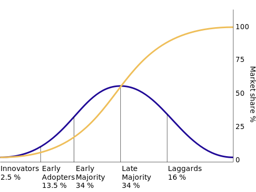 The diffusion of innovations according to Rogers. from http://en.wikipedia.org/wiki/Diffusion_of_innovations